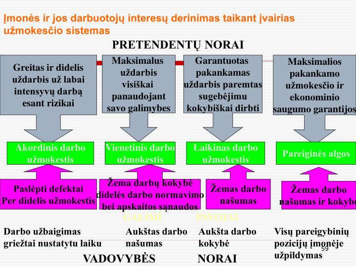 Įmonės ir jos darbuotojų interesų derinimas taikant įvairias užmokesčio sistemas