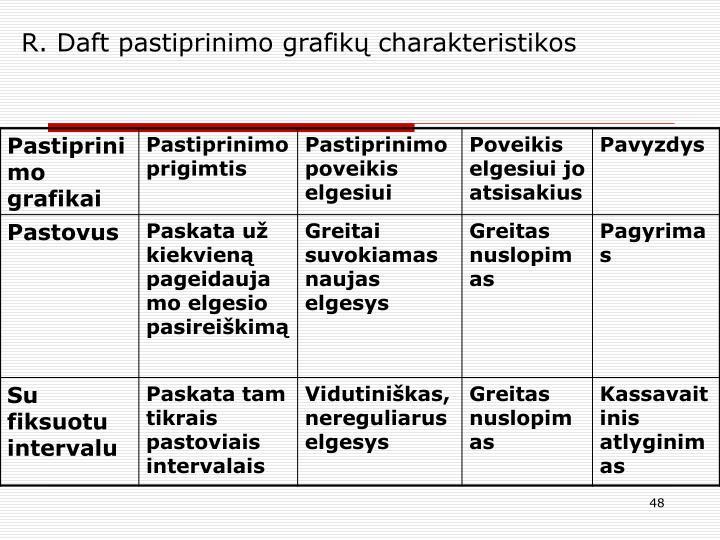 R. Daft pastiprinimo grafikų charakteristikos