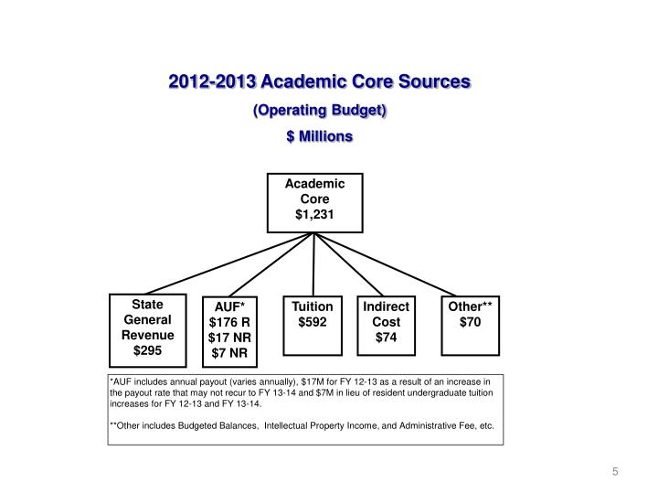 2012-2013 Academic Core Sources