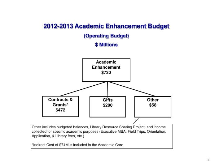 2012-2013 Academic Enhancement Budget