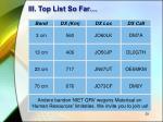 iii top list so far