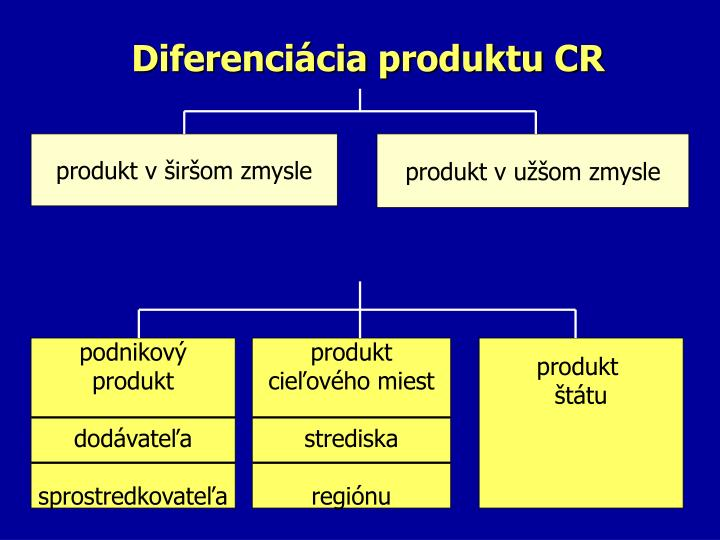 Diferenciácia produktu CR