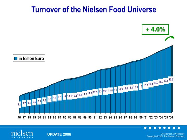 Turnover of the Nielsen Food Universe