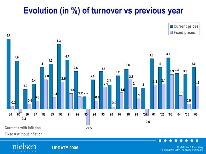 Evolution (in %) of turnover vs previous year