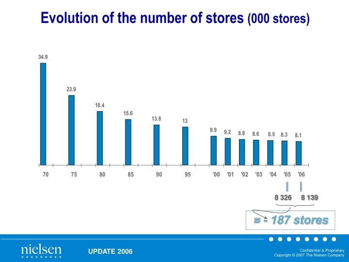 Evolution of the number of stores
