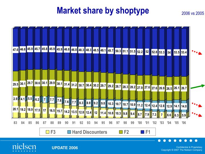 Market share by shoptype