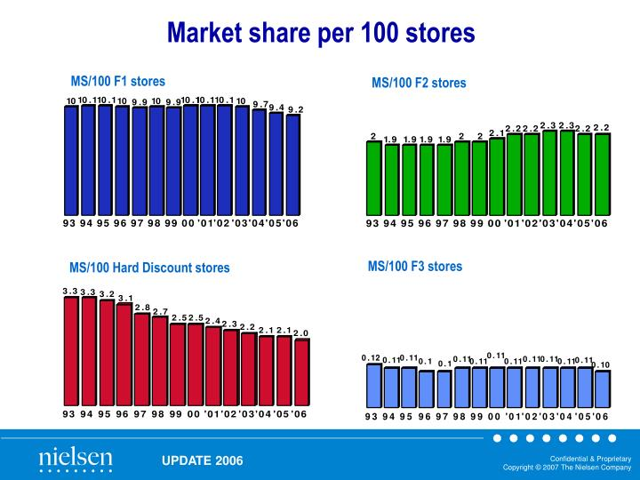 Market share per 100 stores