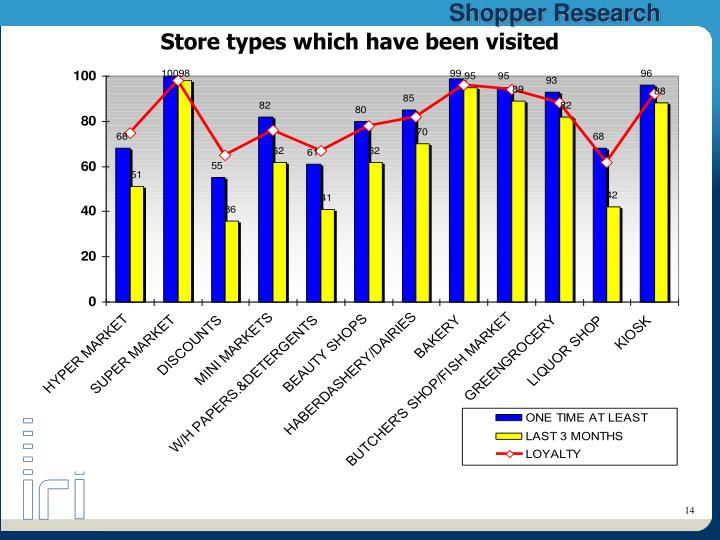 Store types which have been visited