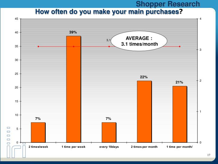 How often do you make your main purchases