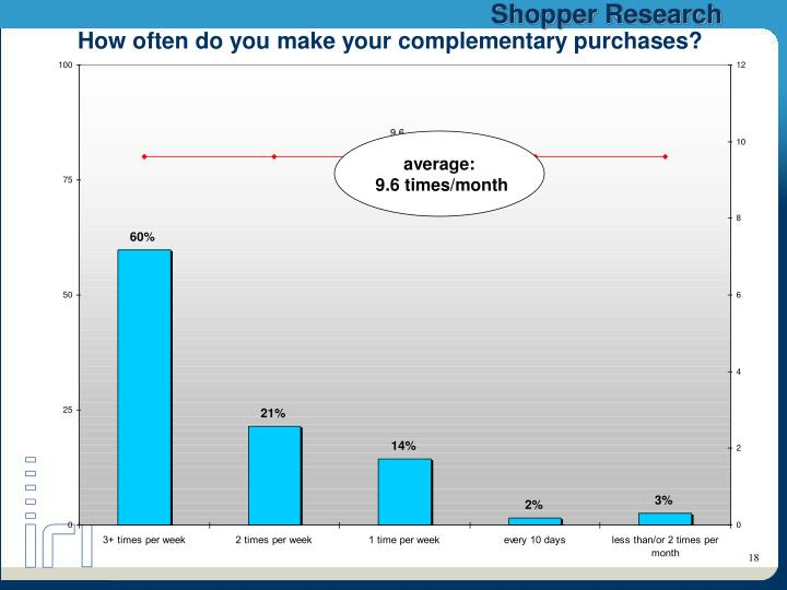 How often do you make your complementary purchases?
