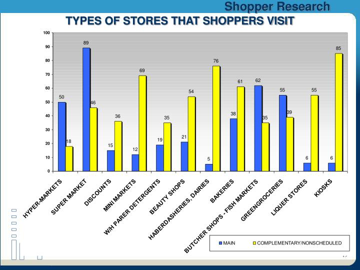 TYPES OF STORES THAT SHOPPERS VISIT
