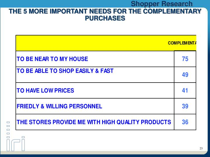 THE 5 MORE IMPORTANT NEEDS FOR THE COMPLEMENTARY PURCHASES