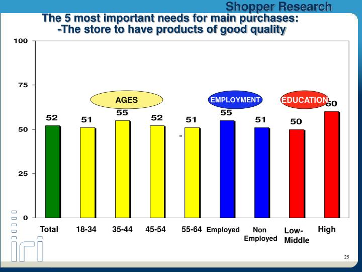 The 5 most important needs for main purchases