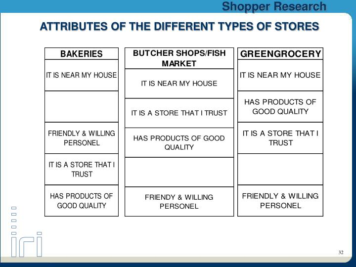 ATTRIBUTES OF THE DIFFERENT TYPES OF STORES