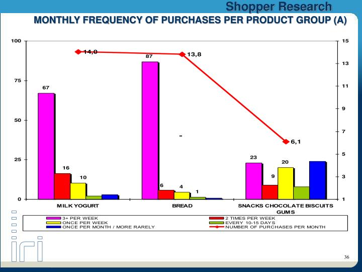 MONTHLY FREQUENCY OF PURCHASES PER PRODUCT GROUP (A)