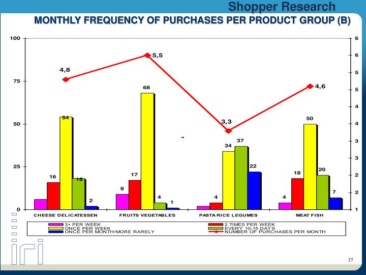 MONTHLY FREQUENCY OF PURCHASES PER PRODUCT GROUP (B)