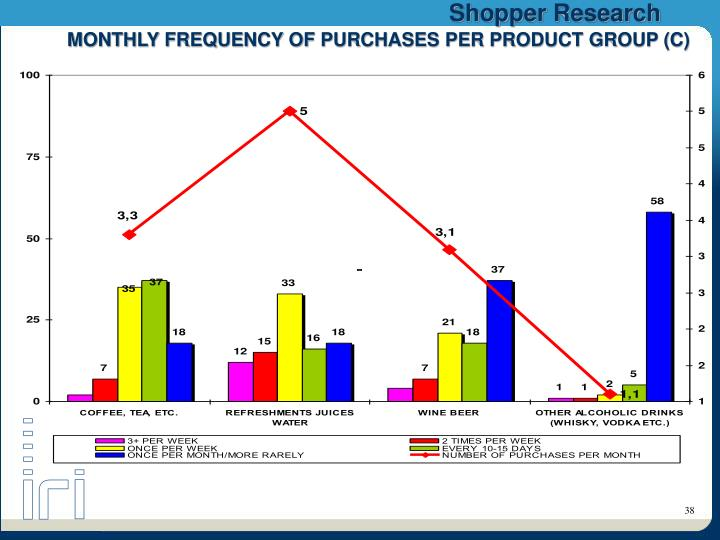 MONTHLY FREQUENCY OF PURCHASES PER PRODUCT GROUP (C)