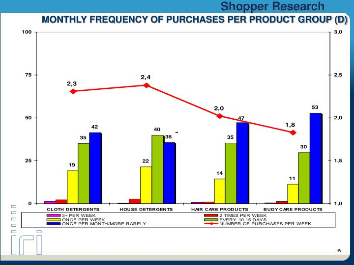 MONTHLY FREQUENCY OF PURCHASES PER PRODUCT GROUP (D)