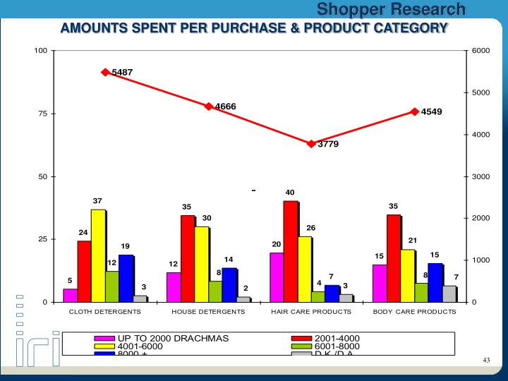 AMOUNTS SPENT PER PURCHASE & PRODUCT CATEGORY