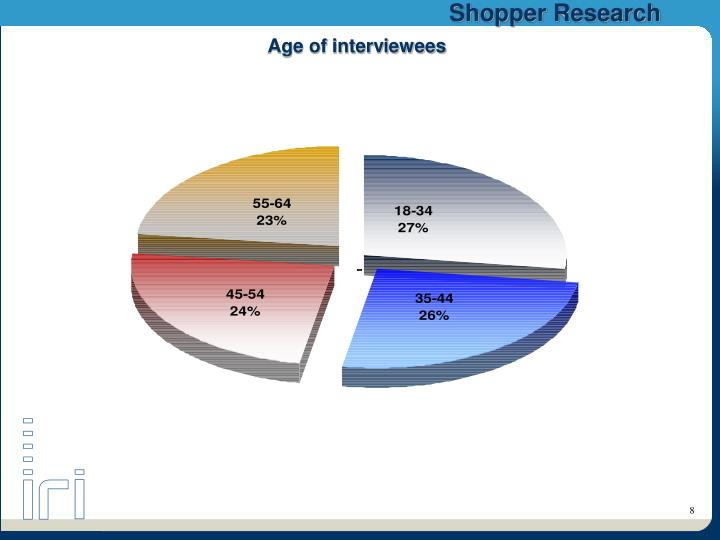 Age of interviewees