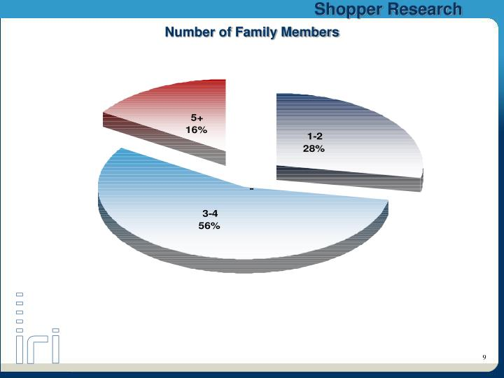 Number of Family Members