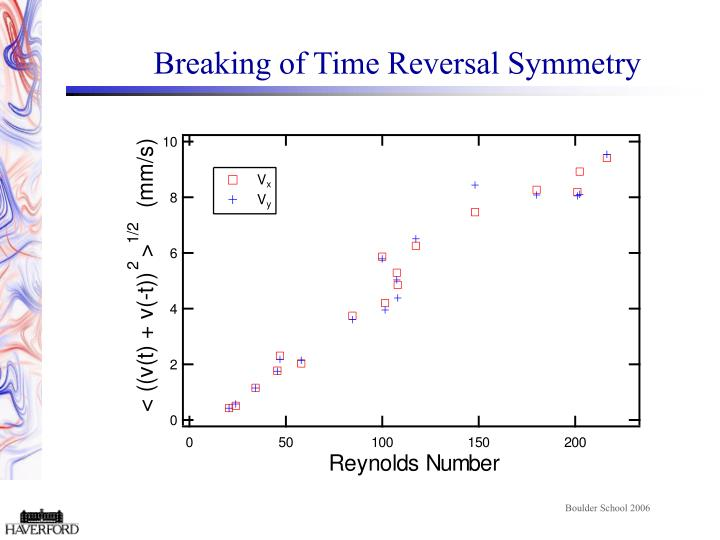 Breaking of Time Reversal Symmetry