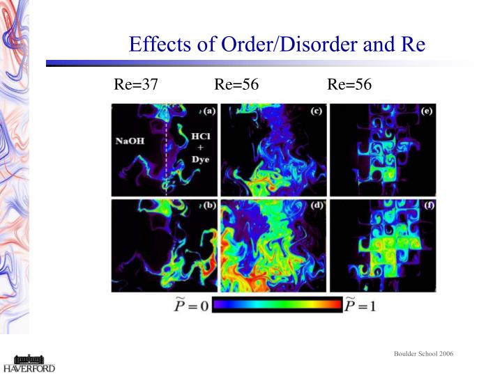 Effects of Order/Disorder and Re