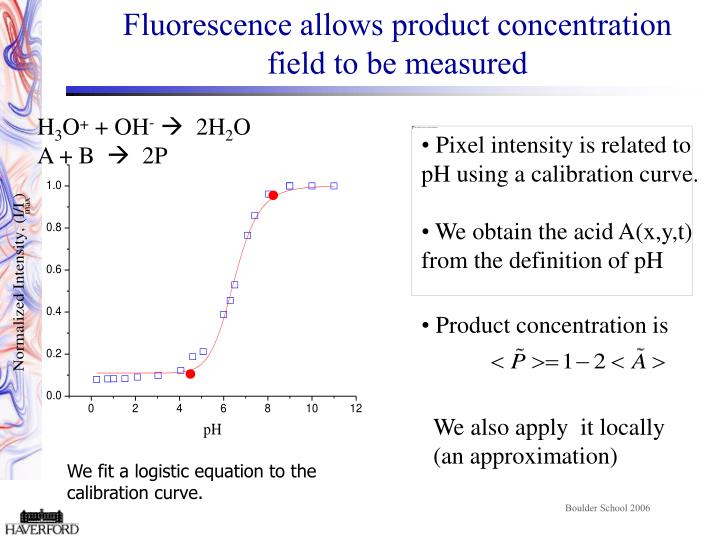 Fluorescence allows product concentration field to be measured
