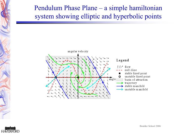 Pendulum Phase Plane – a simple hamiltonian system showing elliptic and hyperbolic points