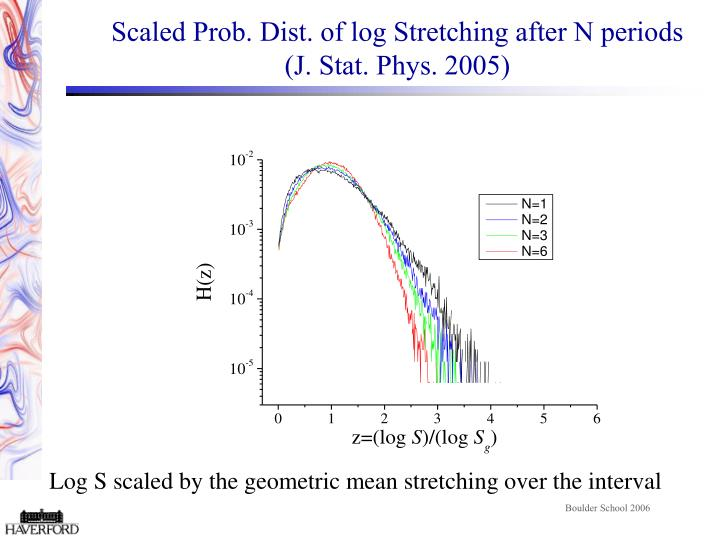 Scaled Prob. Dist. of log Stretching after N periods