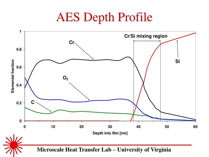 AES Depth Profile
