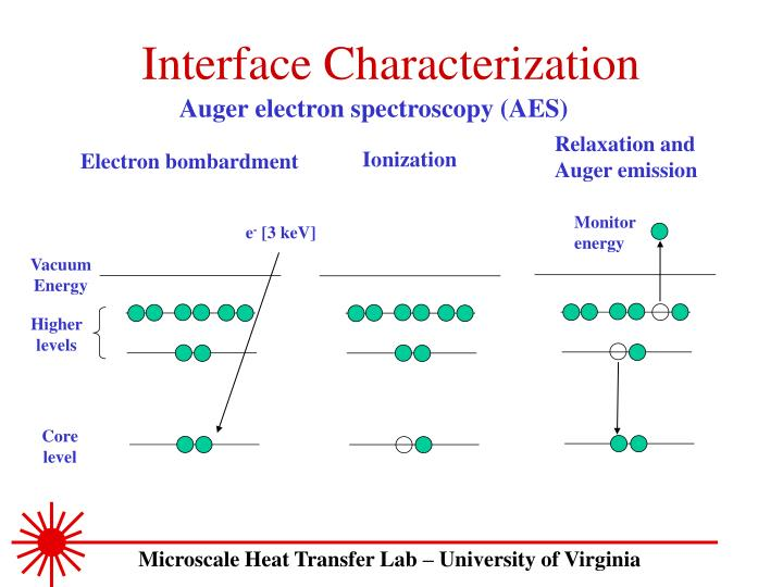 Interface Characterization