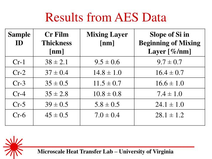 Results from AES Data