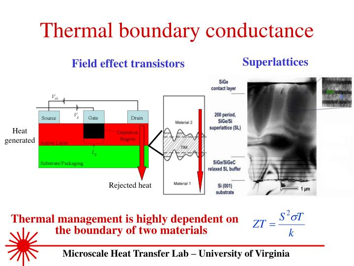 Thermal boundary conductance