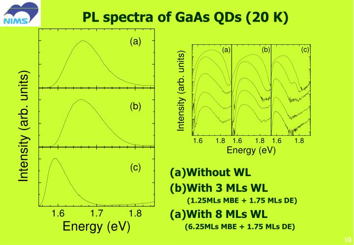 PL spectra of GaAs QDs (20 K)