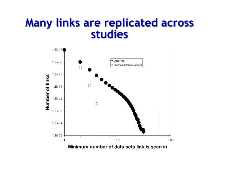 Many links are replicated across studies