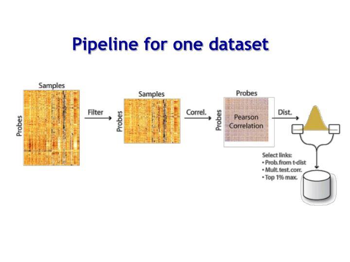 Pipeline for one dataset