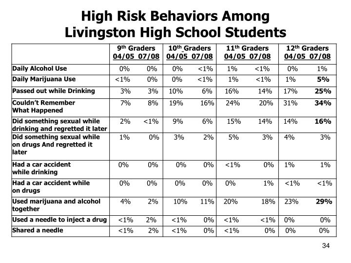 High Risk Behaviors Among
