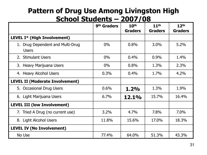 Pattern of Drug Use Among Livingston High