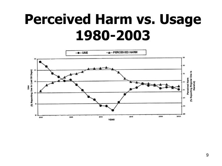 Perceived Harm vs. Usage 1980-2003