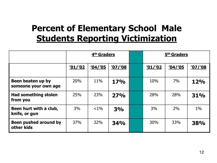 Percent of Elementary School  Male