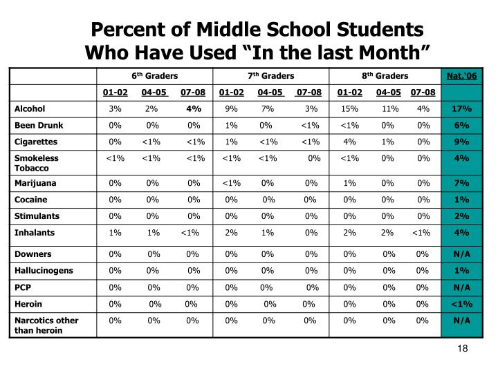 Percent of Middle School Students