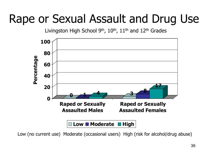 Rape or Sexual Assault and Drug Use
