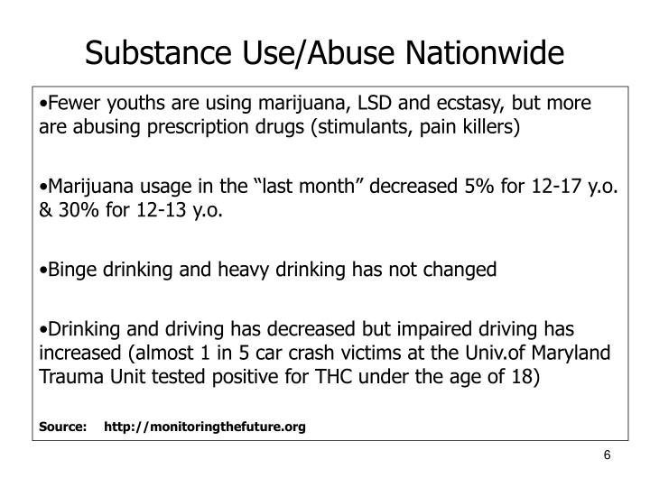 Substance Use/Abuse Nationwide