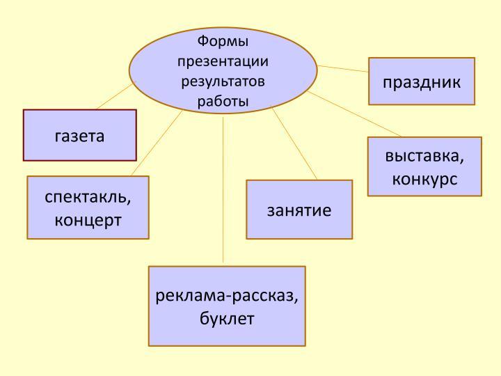 Формы презентации результатов работы