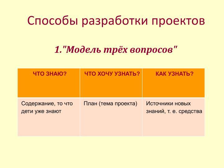 Способы разработки проектов