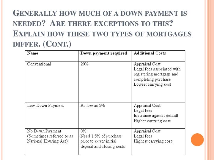 Generally how much of a down payment is needed?  Are there exceptions to this?  Explain how these two types of mortgages differ. (Cont.)