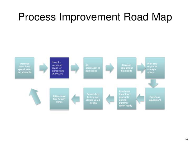 Process Improvement Road Map