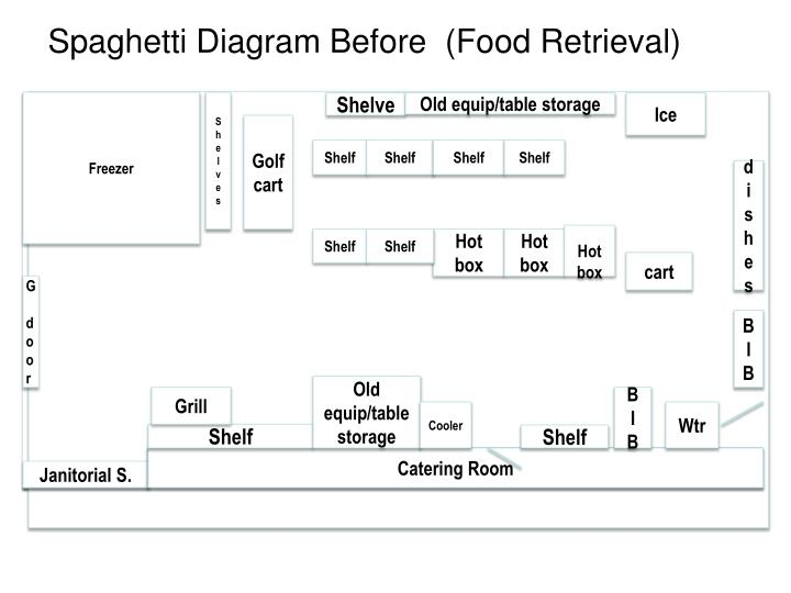 Spaghetti Diagram Before  (Food Retrieval)