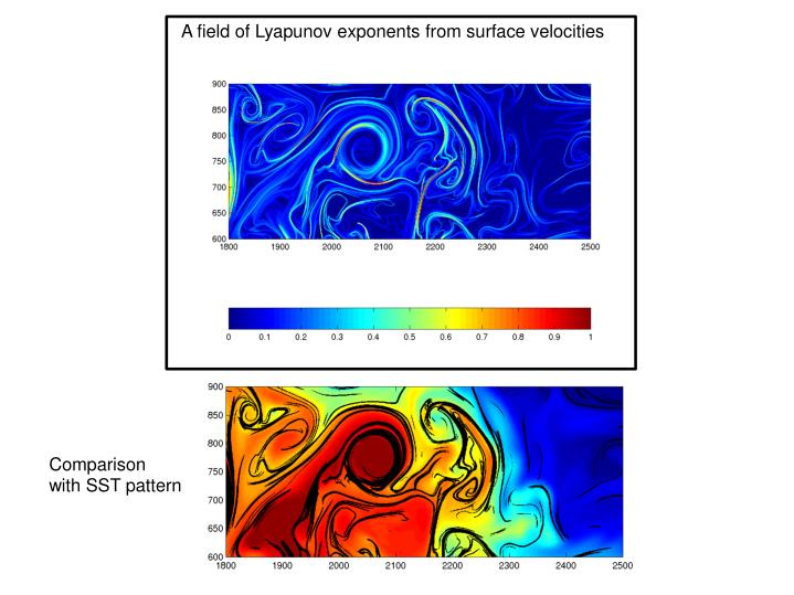 A field of Lyapunov exponents from surface velocities